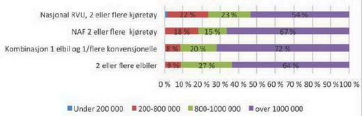 Figur 1. Husholdningsinntekt (NOK) for personer i husholdninger med flere biler som eier 1) vanlige biler (RVU n = 801 og medlemmer i NAF n = 145); 2) en kombinasjon av elbil og vanlig bil (n = 192); 3) bare elbil (n = 19) i Norge hhv. Oslo-Kongsberg-regionen og som kjøpte siste bil for mindre enn to år siden. Prosent.