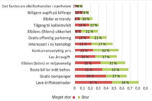 Figur 2. Faktorer med meget stor eller stor betydning ved kjøp av elbil i Norge 2014 (n = 1 721). Prosent.