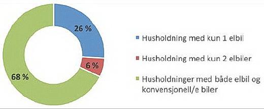 Figur 4. Andeler rene elbilhusholdninger og husholdninger med en kombinasjon av elbil og annen bil blant norske elbileiere 2014 (n = 1721). Prosent.