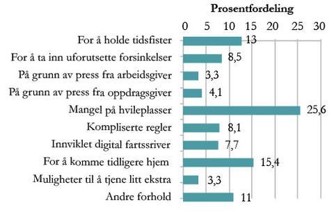 Figur 2. Oppgitte årsaker til brudd på kjøre- og hviletidsbestemmelsene. Prosentvis fordeling.