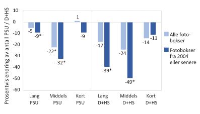 Figur 1. Virkningen av PATK på antall PSU og antall D+HS på lange, middels or korte strekninger (100 m før til henholdsvis 3 km, 1 km og 100 m etter fotoboksen).