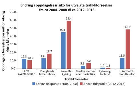 Figur 1. -Endring i oppdagelses-risiko ved utvalgte trafikk-forseelser de siste årene.