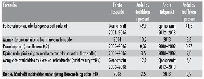 Tabell 1. Omfang av trafikkforseelser. Andel av trafikkarbeidet i prosent.
