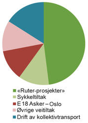 Kakediagram