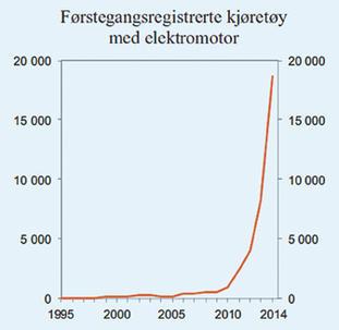 Grafikk elbilutviklingen