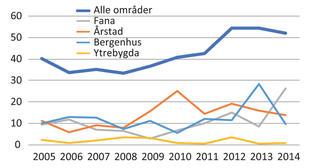 Grafikk - figur 6