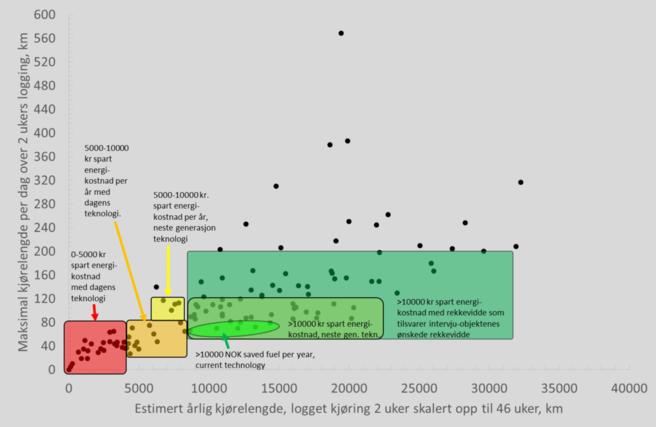 Grafikk figur 5