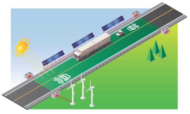 Grafisk fremstilling av elproduksjon og lading langs veien.