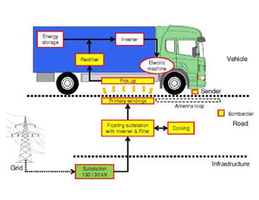 Induktiv lading. Grafikk