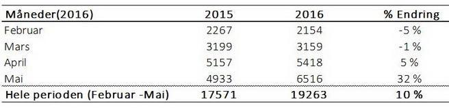 Tabell 3: Endring i antall syklister etter innføring av tidsdifferensierte takster.