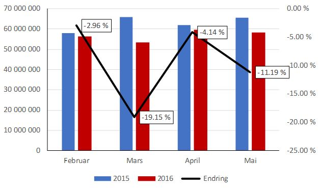 Figur 2: Sammenligning av bompengeinntekter pr. måned.