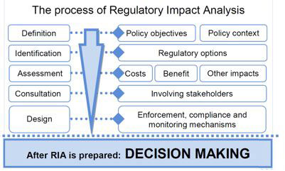 Figur fra OECD (2008, side 17) viser at RIA følger samme logikk som annen konsekvensutredning: Problemdefinisjon, mål, alternativer, involvering, nytte-kostanadsanalyse osv