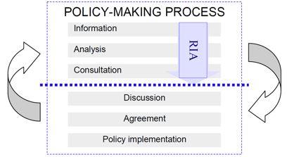 Figur fra OECD (2008, side 34) viser hvordan OECD mener RIA hører hjemme i en politikkutformingsprosess.