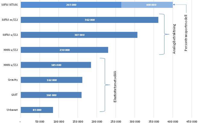 Figur 2. Trafikkprognoser for en flyrute mellom Hauan lufthavn (HAU) og Oslo (OSL) etter utførende institusjon. Sammenligningsår 2025. (Kilde: Solvoll og Mathisen, 2016).