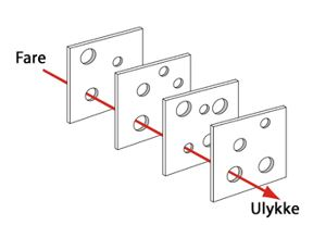 Figur 1. Illustrasjon av Swiss-Cheese modellen.