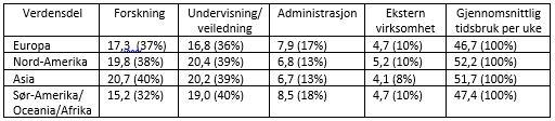 Tabell 1. Respondentenes tidsbruk i timer på ulike aktiviteter per uke