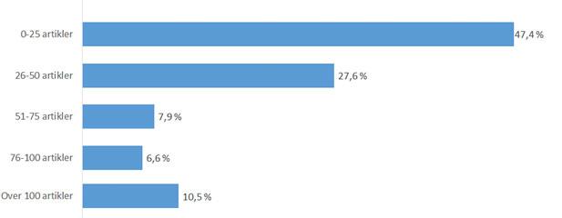 Figur 1: Respondentenes totale publiseringsomfang i fagfellevurderte tidsskrift.