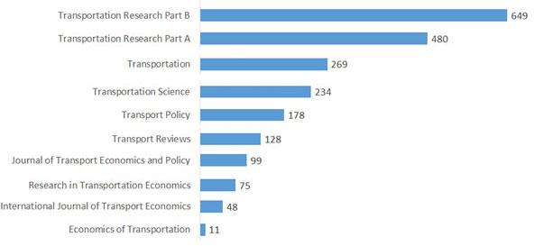 Figur 2. Respondentenes publiseringsaktivitet i de ti utvalgte transportøkonomiske tidsskriftene.