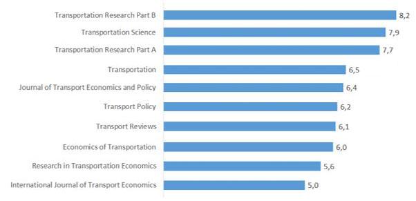 Figur 3. Respondentenes vurdering av de ti tidsskriftenes vitenskapelige kvalitet (1 svært dårlig, 9 svært god)