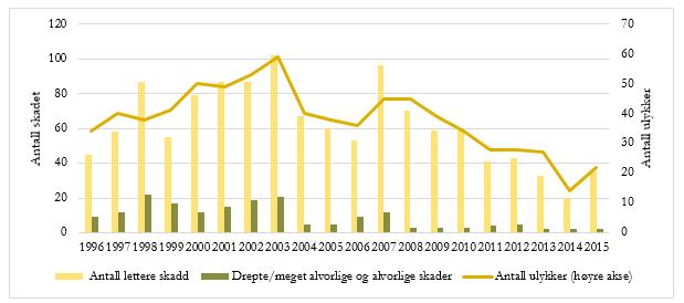 Figur 2: Antall ulykker og antall drepte og antall lettere skadd i perioden 1996–2015 på E6 mellom Akershus fylkesgrense og Riksgrensen