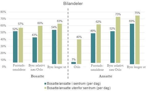 Figur 1: Bilandeler på boligtilknyttede reiser og på arbeidsreiser, i de ulike bytopologiene.