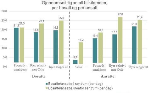 Figur 3: Gjennomsnittlig antall bilkilometer per bosatt og per ansatt, i de tre ulike bytypologiene.