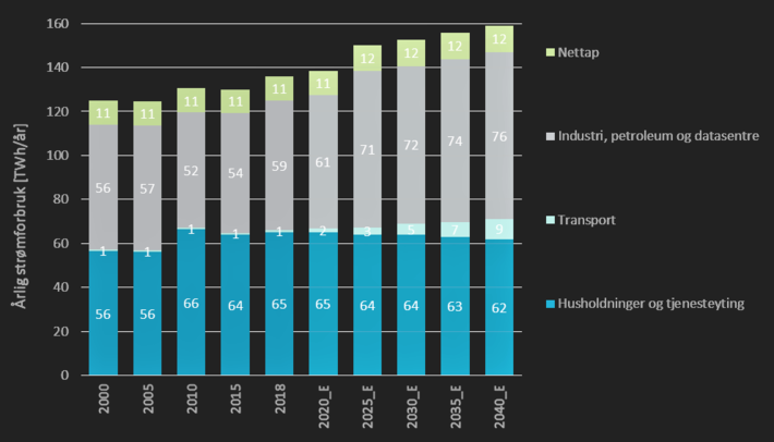 Strømforbruk. Ventet økning i norske strømforbruk. Kilde: NVE