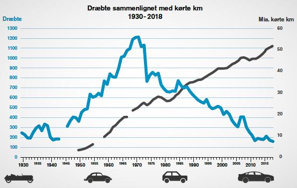 Trafikkomkomne Danmark. Årene 1930–2018: Sterkt fall i antallet årlige trafikkomkomne i Danmark, sterk vekst i antallet årlig kjørte kilometer. Illustrasjon fra Vejdirektoratets rapport Trafikulykker for 2018.