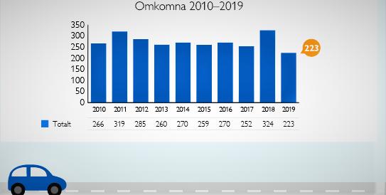 Trafikkomkomne, Sverige. Antall trafikkomkomne i Sverige i årene 2010–2019. Kilde: Transportstyrelsen