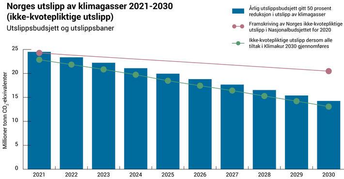 Klimagassutslipp kan kuttes. Klimakur 2030 viser at det er mulig å kutte halvparten av Norges ikke-kvotepliktige utslipp av klimagasser innen 2030. Figur: Klimakur 2030