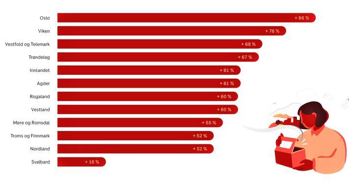 Koronadrevet netthandel. Veksten i netthandelspakker levert av konsernet Posten Norge i andre kvartal 2020 målt mot samme periode i 2019. Grafikk: Camilla Kvien Jensen