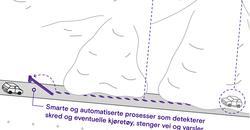 Sikring mot snøskred. «Teknologien som utvikles må detektere skredet, om det er biler i skredet og raskt kunne stenge ned vei og varsle aktuelle aktører», sier Andreas Persson, geolog og skredekspert i Troms og Finnmark fylkeskommune. «Den risikoreduserende effekten ved et slikt system kan redde mange liv.» Utsnitt av TFFK-illustrasjon