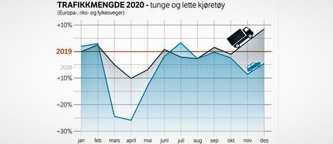 Veitrafikk i koronatiden. Ned, opp, ned … Illustrasjon: Jon Opseth, Statens vegvesen, med Vegtrafikkindeksen 2020 som kilde