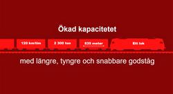 Lengre godstog. Bare ett lokomotiv og en toppfart på 120 km/t er ifølge Trafikverket blant utgangspunktene for prøvekjøringen. Illustrasjon Trafikverket